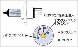 ハロゲン電球